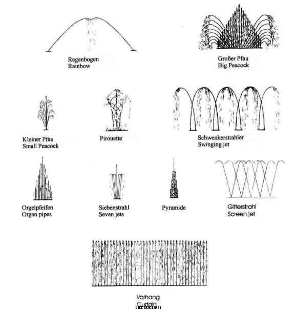 Formen und Muster von Wassershows und Wassereffekten